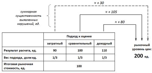 соотношение отчета оценщика и заключения эксперта